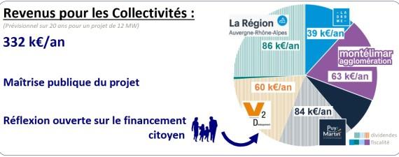 graph-repart-taxe-divid-v2d